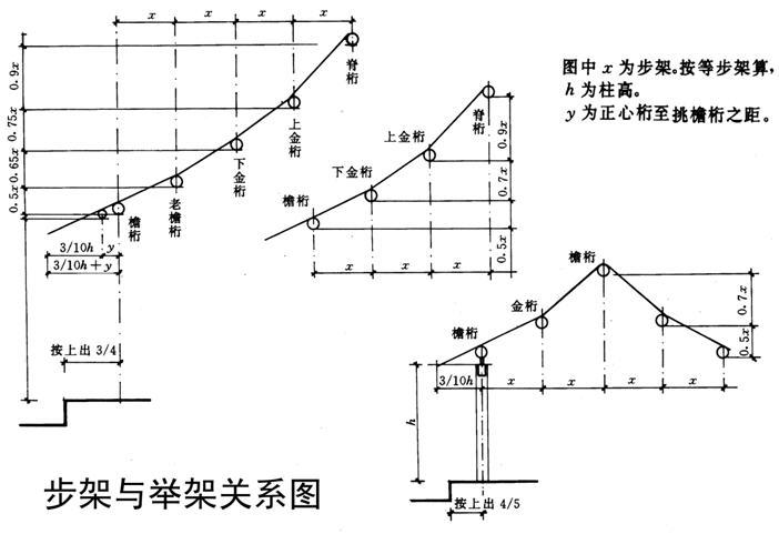 在中国古代建筑中屋顶有哪些类型各有什么特征( 1。建筑基本造型是由屋顶、柱身及台基三段组成;多层建筑立面往往将柱身与屋顶重复应用,构成多层屋檐的建...) 房屋坡度对建筑的影响。( 你的要求把人都吓坏了。 谈谈个人的看法。维度越高坡度越大,因为高纬地区意味这严寒多雪。比如说俄罗斯,.