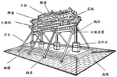 牌楼屋顶手绘图